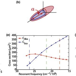 Spectroscopy research papers pdf