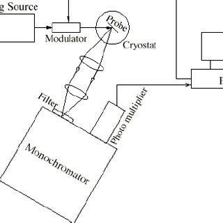 Atomic Absorption Spectroscopy - Research Paper by Budodoy